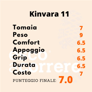Punteggio Kinvara 11